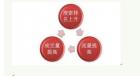 SEO丨影响网站流量转化的9个SEO优化操作