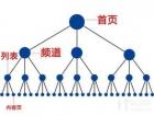 SEO丨网站结构的优化!!!