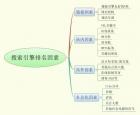SEO丨影响网站排名的因素!!!