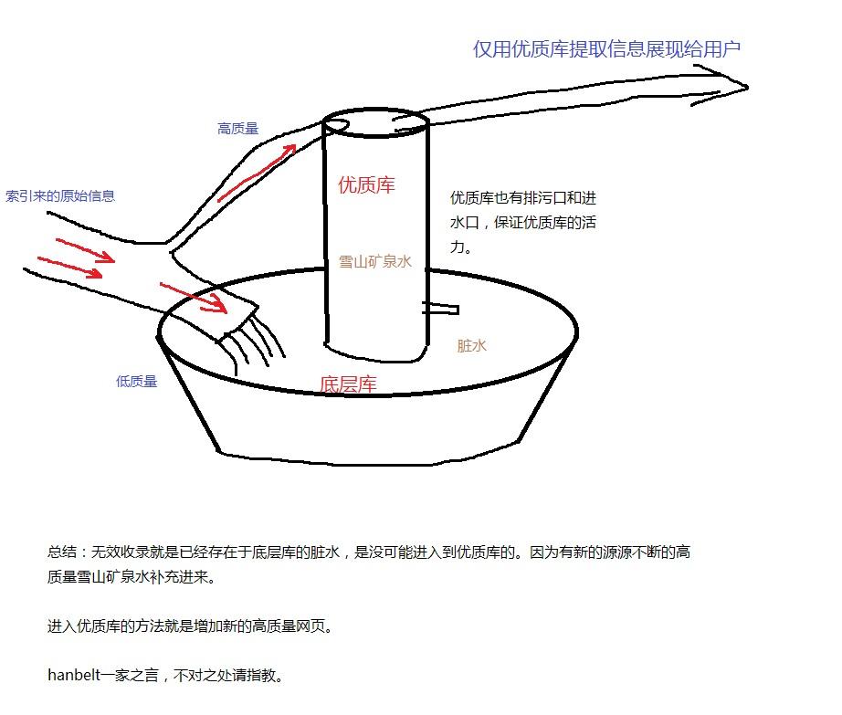 seo知识分享:什么是无效收录