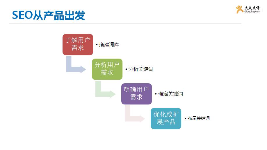 SEO思路分享 如何从产品经理的角度看SEO
