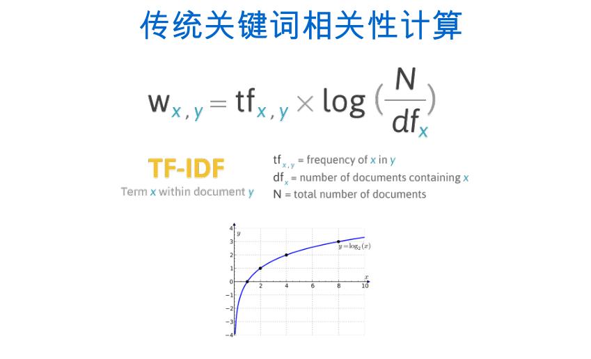 传统关键词计算公式