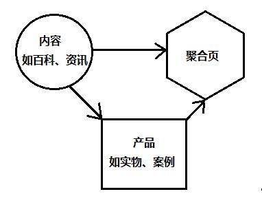 基础类-seo:简述聚合页思路与做法