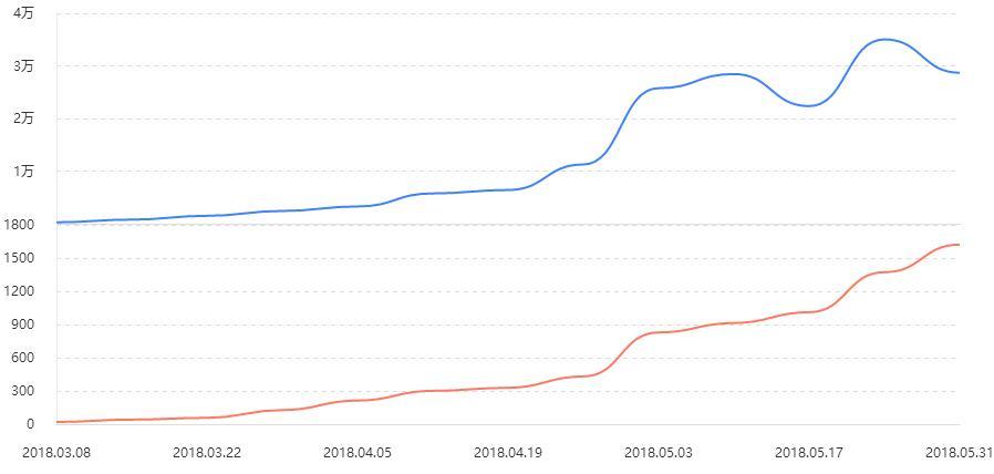 【熊掌号学习笔记】助力内容质量提升品牌价值=流量飙升