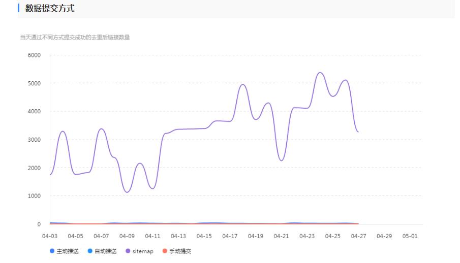 如何提升内容收录率 提升文章url收录的方法是什么-01