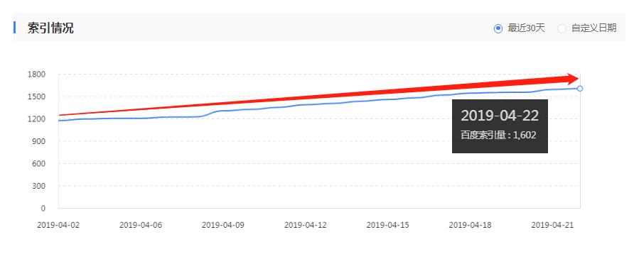 如何提升内容收录率 提升文章url收录的方法是什么-02